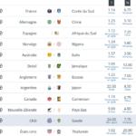 Les groupes de la Coupe du Monde féminine de foot